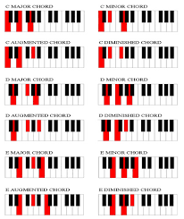 Piano Chord Chart Chord Chart For Piano Players