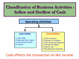 What Is Cash Outflows Cash Flow Statement