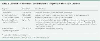 Enuresis In Children A Case Based Approach American
