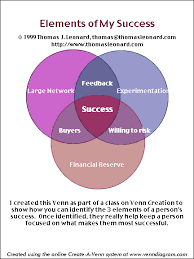 Elements Of A Venn Diagram Instructional Services Writing Center The Writers Reference