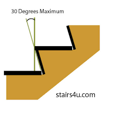 Maximum Angle of the Stair Risers