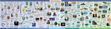 The Wall Chart Of World History Poster History Timeline Poster Science Timeline Historia Timelines