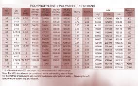 Pp Rope Weight Chart Cordages Products M S Marine Offshore Obliged To