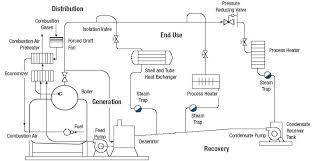 block diagram of boiler the wiring diagram block diagram boiler wiring diagram block diagram
