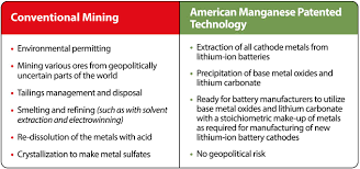 Battery Chemistry Comparison Chart American Manganese Granted U S Patent For Lithium Ion