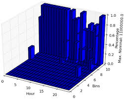 3d Bar Chart Python Matplotlib Wrong Normals On 3d Bars Plot Stack Overflow