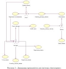 Курсовая работа rational rose Разработка автоматизированной  Отличительной чертой автосервиса является развитая цепочка видов деятельности начиная с оформления заказа на обслуживание с помощью управления
