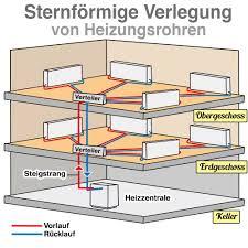 Denn die schmalen heizungsrohre werden verlegt und dann mit flüssigem heizestrich übergossen. Heizungsrohre Materialien Gesetzliche Regelung Und Verlegearten