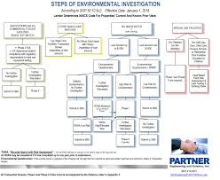 Sop Chart Sba Sop 50 10 5 J Environmental Flowchart