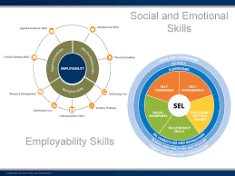 the skills our workforce needs the aspen institute employment skills