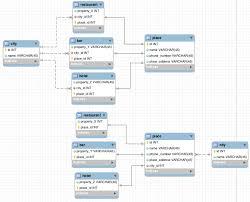 Bank Database Design Tables Onetomany With Parent Database Design Stack Overflow