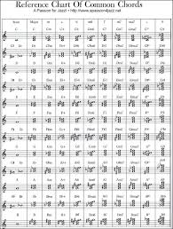 All Piano Chords Chart