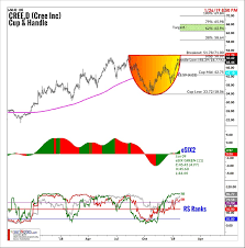 Suri Duddella Trade Chart Patterns