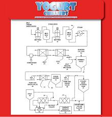 Temperature Chart For Creating Yogurt