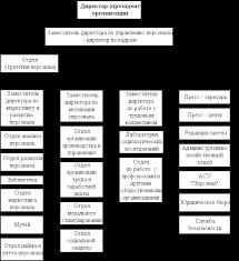 Менеджмент Антикризисное управление персоналом Курсовая работа  Рис 2 Схема современной организационной структуры системы управления персоналом крупной организации