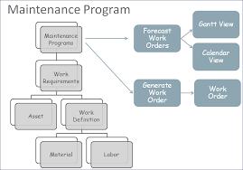 Oracle Maintenance Cloud R13 Updates 18a 18c