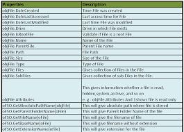 Automation Concepts In Qtp And Selenium Vbscript Tutorials