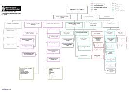 flow chart excel vs word charts flowchart template microsoft imagespirational process how to create symbols free
