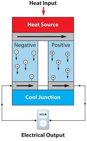 electric generator how it works. TEG - Thermoelectric Generator The Principle Electric How It Works