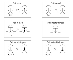 common p id symbols used in developing instrumentation diagrams flow sensors symbols used in p ids
