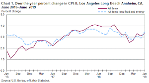 Consumer Price Index Los Angeles Area June 2019 Western
