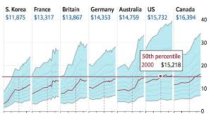 Daily Chart Household Income Inequality Ladders To Climb