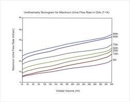 Uroflowmetry Nomogram For Maximum Urine Flow Rates In G Open I