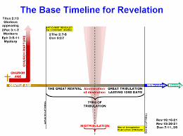 7 Year Tribulation Timeline Chart 2thessalonians Timeline Chapter 1