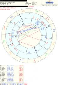 Perspicuous Love Synastry Chart Free Cancers Compatibility