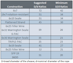Rope Size Chart Effective Sheave Size Assembly Specialty Products