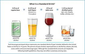 Alcohol Level Comparison Chart How Much Alcohol Is In My Drink Learn All The Factors To