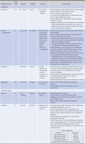 Medication And Dosing The Hospital Neurology Book