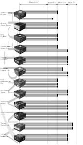Comparison Atx Cable Lengths 500w To 550w 12 Power