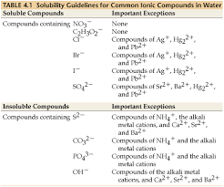 Solubility Chart For Ionic Compounds Esm_brown_chemistry_9demotest Atoms Molecules And Ions Tools