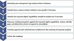 Navy Cio Org Chart Enterprise Transformation The Cios Roadmap To Operational