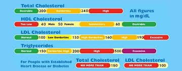Cholesterol Chart Image Top 5 Cholesterol Range Chart Xi Congreso Aib Guatemala