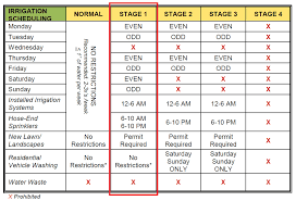 My Chart New Hanover Stage 1 Water Restrictions Start Saturday For All Cfpua