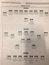 North Texas Football Depth Chart