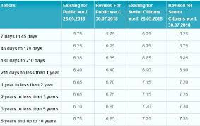 3 Year Bank Fds Sbi Icici Bank Hdfc Bank Interest Rates