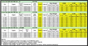 60 Abundant 2019 Ram 2500 Towing Chart