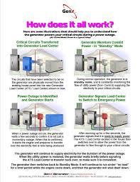 standby generator transfer switch wiring diagram images load center genx generator on 11 kw generac generator wiring schematic