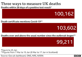 Covid-19: 'Poor decisions' to blame for UK death toll, scientists say - BBC  News