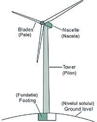 wind energy diagram wiring diagram site ecovolt wind turbine diagram wind power plant how does a wind turbine work