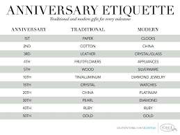 anniversary etiquette traditional and modern gifts for every milestone