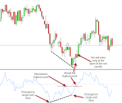 Momentum Divergence Trading Learn Forex Trading Learn