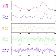 Brain Waves Frequency Chart Different Types Of Brain Waves Delta Theta Alpha Beta Gamma