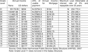 Massachusetts State Employee Salary Chart Public Service Salary Scale In Ondo State And Loan