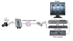 outdoor rated ip cameras over coax multi port ip over coax wiring diagram er16500c