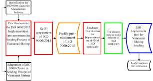 As9100 Process Flow Chart Process Flow Diagram Iso 9001 Get Rid Of Wiring Diagram