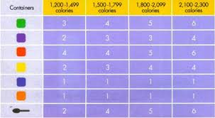 21 Day Fix Calorie Container Chart Bedowntowndaytona Com